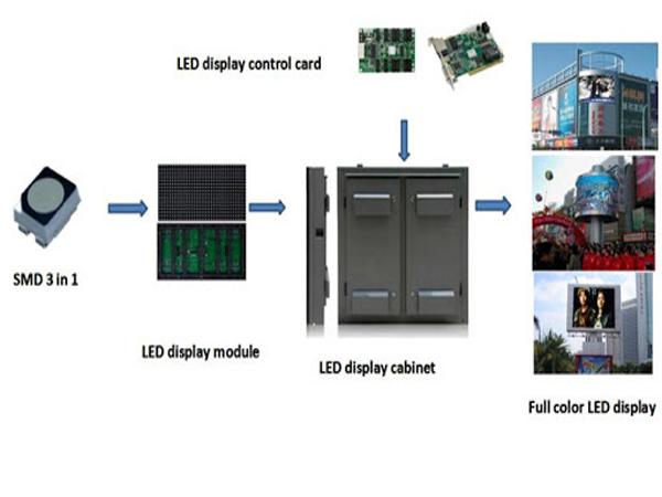 Màn hình LED P5 trong nhà có cấu tạo như thế nào