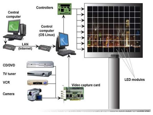 Nguyên lý hoạt động màn hình Leb p6 trong nhà